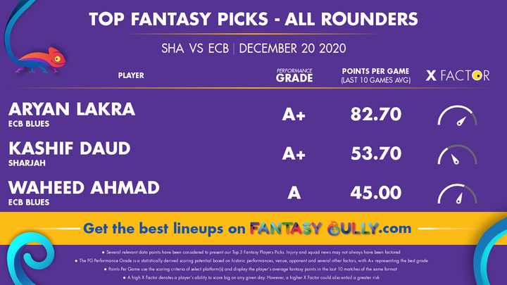 Top Fantasy Picks-All Rounders