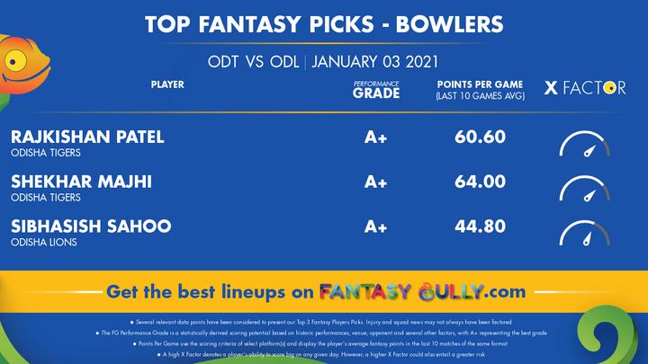 Top Fantasy Picks-Bowlers