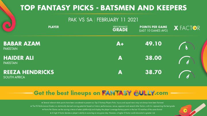 Top Fantasy Picks-Batsmen and Keepers