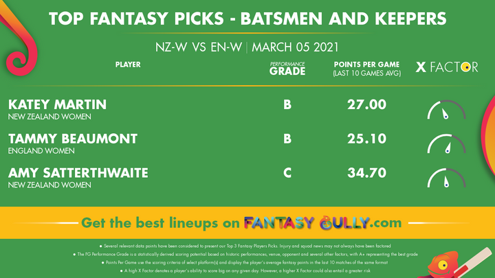 Top Fantasy Picks-Batsmen