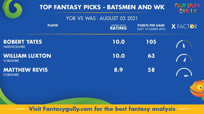 Top Fantasy Predictions for YOR vs WAR: बल्लेबाज और विकेटकीपर