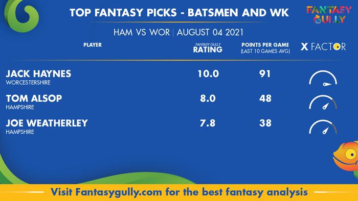 Top Fantasy Predictions for HAM vs WOR: बल्लेबाज और विकेटकीपर