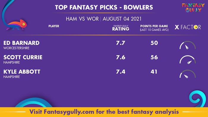 Top Fantasy Predictions for HAM vs WOR: गेंदबाज