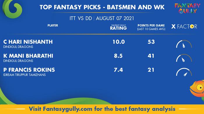 Top Fantasy Predictions for ITT vs DD: बल्लेबाज और विकेटकीपर