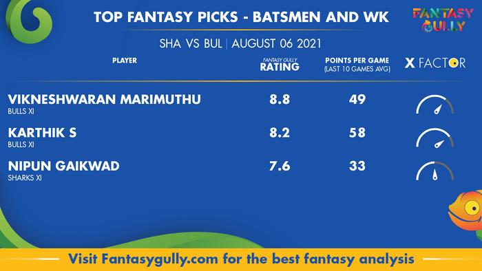 Top Fantasy Predictions for SHA vs BUL: बल्लेबाज और विकेटकीपर