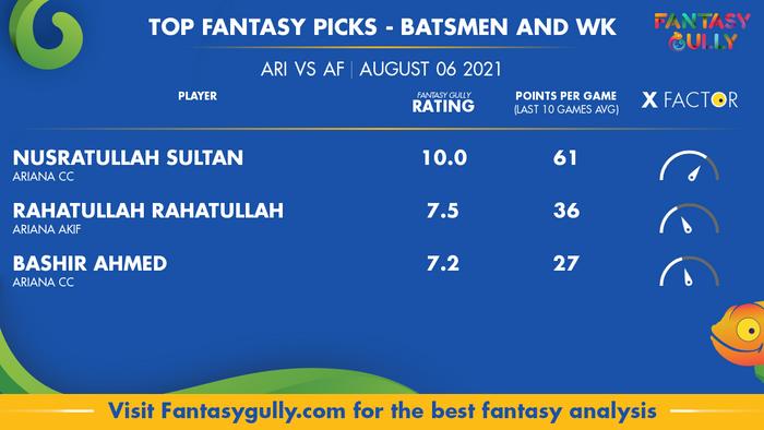 Top Fantasy Predictions for ARI vs AF: बल्लेबाज और विकेटकीपर