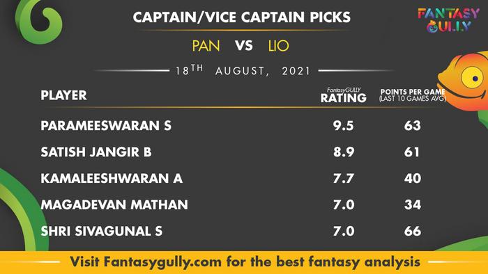 Top Fantasy Predictions for PAN vs LIO: कप्तान और उपकप्तान