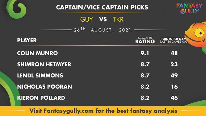Top Fantasy Predictions for GUY vs TKR: कप्तान और उपकप्तान