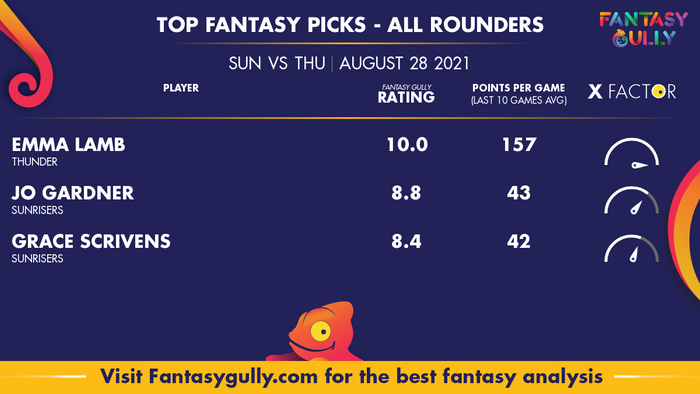 Top Fantasy Predictions for SUN vs THU: ऑल राउंडर