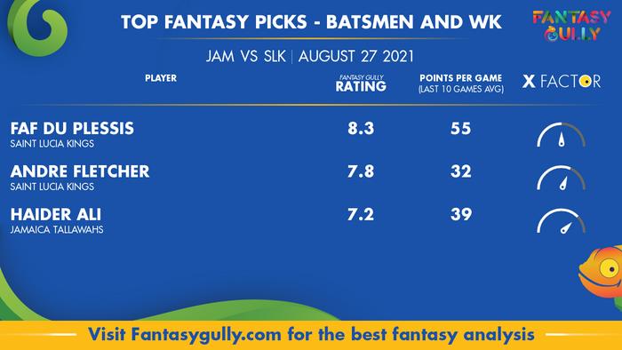 Top Fantasy Predictions for JAM vs SLK: बल्लेबाज और विकेटकीपर