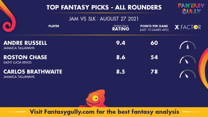 Top Fantasy Predictions for JAM vs SLK: ऑल राउंडर
