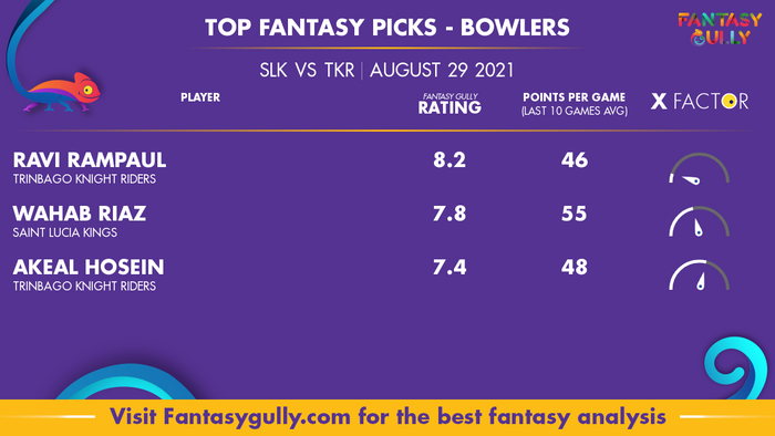 Top Fantasy Predictions for SLK vs TKR: गेंदबाज