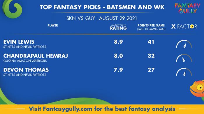 Top Fantasy Predictions for SKN vs GUY: बल्लेबाज और विकेटकीपर