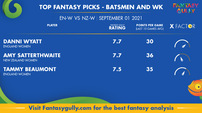 Top Fantasy Predictions for EN-W vs NZ-W: बल्लेबाज और विकेटकीपर