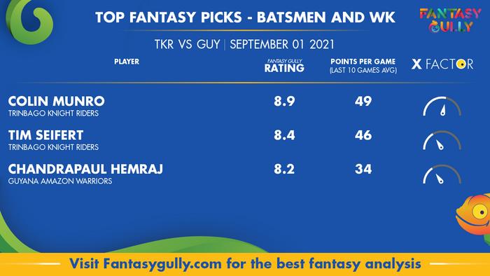 Top Fantasy Predictions for TKR vs GUY: बल्लेबाज और विकेटकीपर