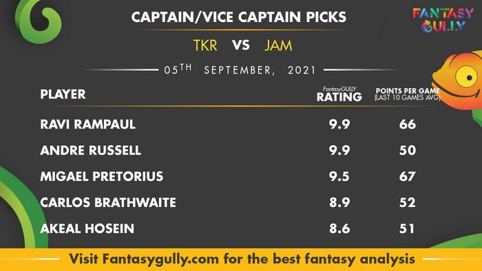 Top Fantasy Predictions for TKR vs JAM: कप्तान और उपकप्तान