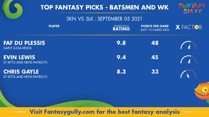 Top Fantasy Predictions for SKN vs SLK: बल्लेबाज और विकेटकीपर