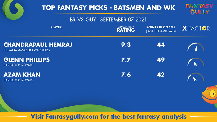 Top Fantasy Predictions for BR vs GUY: बल्लेबाज और विकेटकीपर