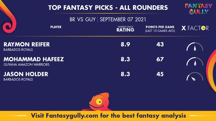 Top Fantasy Predictions for BR vs GUY: ऑल राउंडर