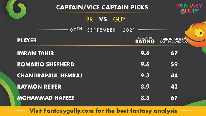 Top Fantasy Predictions for BR vs GUY: कप्तान और उपकप्तान