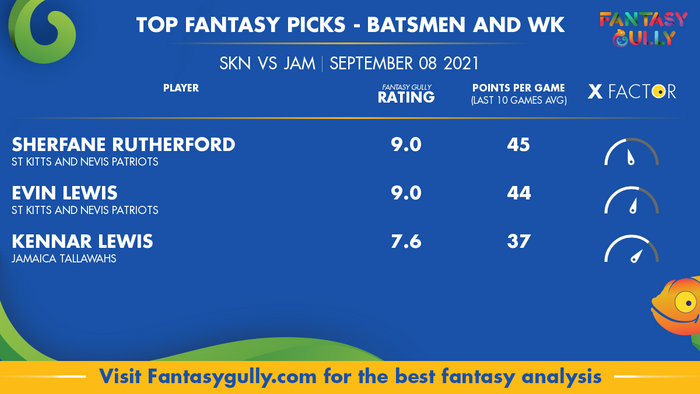 Top Fantasy Predictions for SKN vs JAM: बल्लेबाज और विकेटकीपर