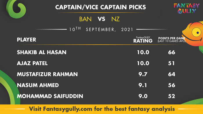 Top Fantasy Predictions for BAN vs NZ: कप्तान और उपकप्तान