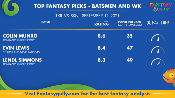 Top Fantasy Predictions for TKR vs SKN: बल्लेबाज और विकेटकीपर