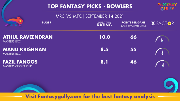 Top Fantasy Predictions for MRC vs MTC: गेंदबाज