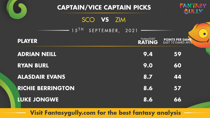 Top Fantasy Predictions for SCO vs ZIM: कप्तान और उपकप्तान