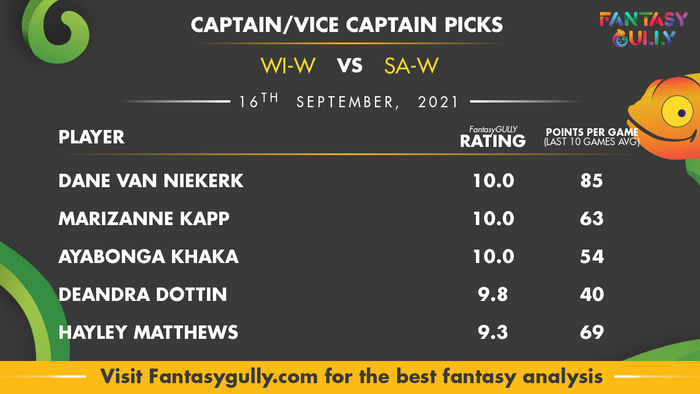 Top Fantasy Predictions for WI-W vs SA-W: कप्तान और उपकप्तान