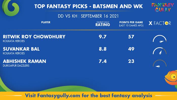 Top Fantasy Predictions for DD vs KH: बल्लेबाज और विकेटकीपर