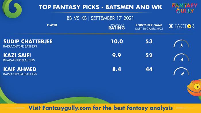 Top Fantasy Predictions for BB vs KB: बल्लेबाज और विकेटकीपर