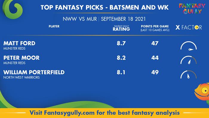 Top Fantasy Predictions for NWW vs MUR: बल्लेबाज और विकेटकीपर