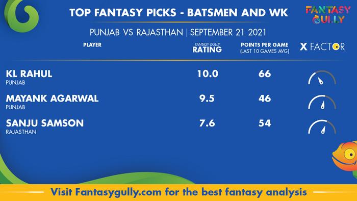 Top Fantasy Predictions for PBKS vs RR: बल्लेबाज और विकेटकीपर