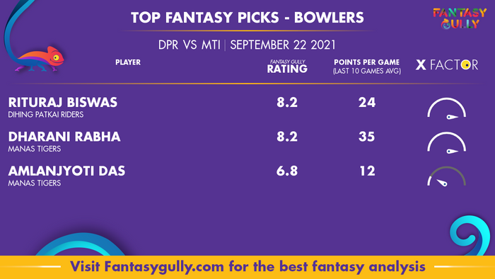 Top Fantasy Predictions for DPR vs MTI: गेंदबाज