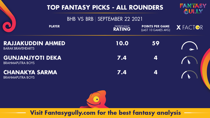 Top Fantasy Predictions for BHB vs BRB: ऑल राउंडर