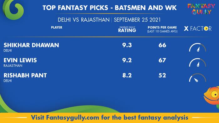 Top Fantasy Predictions for DC vs RR: बल्लेबाज और विकेटकीपर