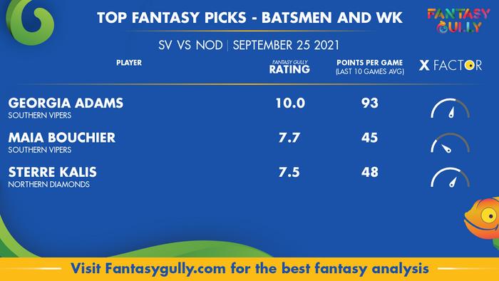 Top Fantasy Predictions for SV vs NOD: बल्लेबाज और विकेटकीपर