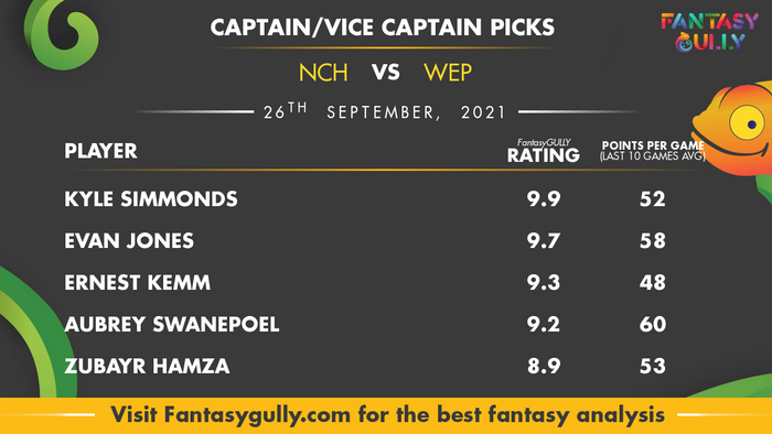 Top Fantasy Predictions for NCH vs WEP: कप्तान और उपकप्तान
