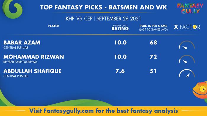 Top Fantasy Predictions for KHP vs CEP: बल्लेबाज और विकेटकीपर