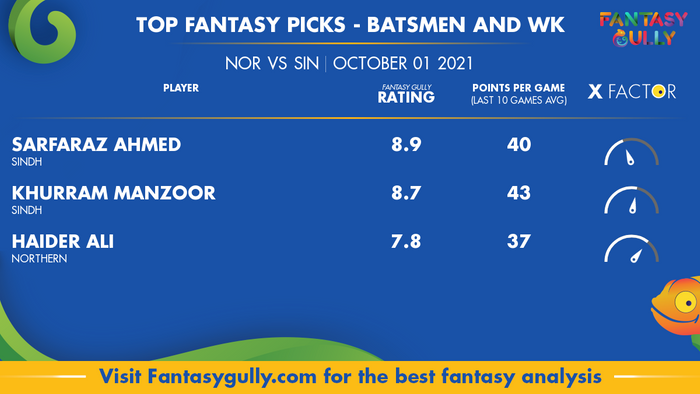 Top Fantasy Predictions for NOR vs SIN: बल्लेबाज और विकेटकीपर