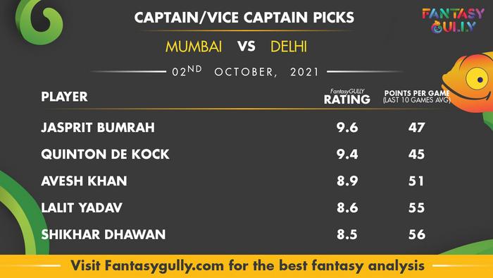 Top Fantasy Predictions for MI vs DC: कप्तान और उपकप्तान