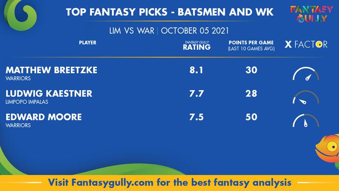 Top Fantasy Predictions for LIM vs WAR: बल्लेबाज और विकेटकीपर