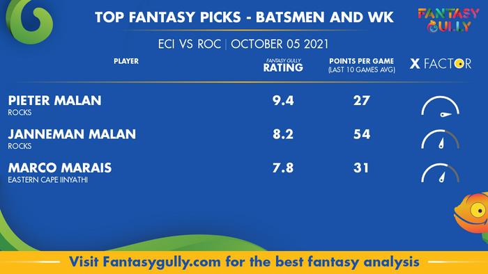 Top Fantasy Predictions for ECI vs ROC: बल्लेबाज और विकेटकीपर