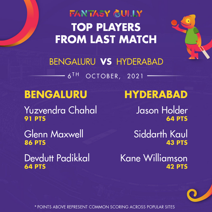 Top Players of the Last Match