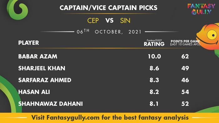 Top Fantasy Predictions for CEP vs SIN: कप्तान और उपकप्तान