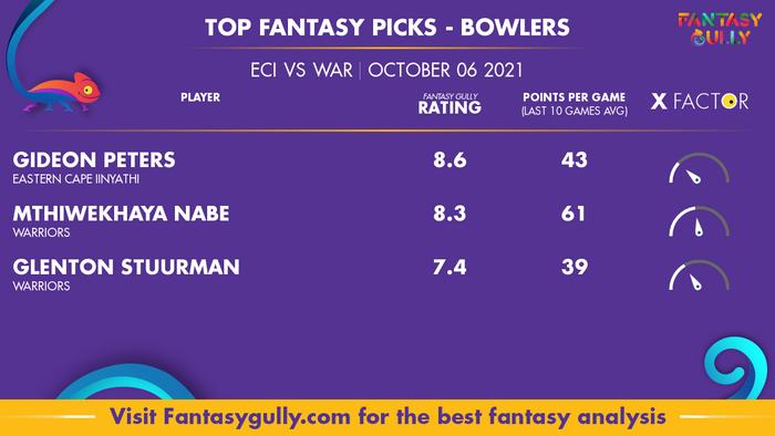 Top Fantasy Predictions for ECI vs WAR: गेंदबाज