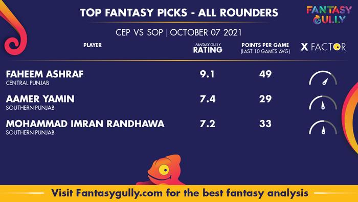 Top Fantasy Predictions for CEP vs SOP: ऑल राउंडर