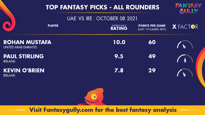 Top Fantasy Predictions for UAE vs IRE: ऑल राउंडर