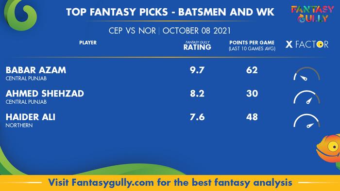 Top Fantasy Predictions for CEP vs NOR: बल्लेबाज और विकेटकीपर
